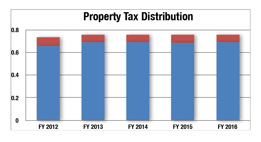 Property Tax rate and Per $100