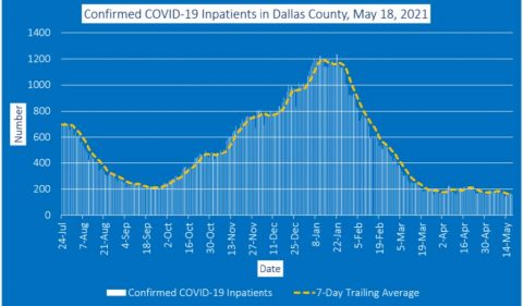 2021-05-18 - confirmed covid-19 inpatients in dallas county