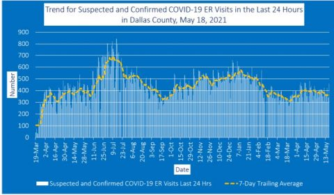 2021-05-18 - trend for suspected and confirmed covid-19 er visits in the last 24 hurs in dallas county