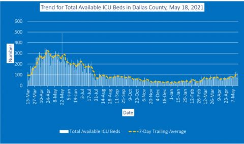 2021-05-18 - trend for total available icu beds in dallas county