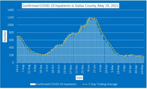 2021-05-19 - confirmed covid-19 inpatients in dallas county
