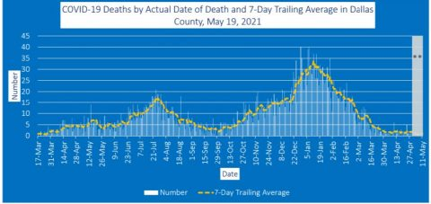 2021-05-19 - covid-19 deaths by actual date of death and 7-day trailing average in dallas county
