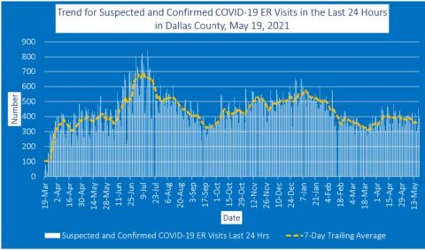 2021-05-19 - trend for suspected and confirmed covid-19 er visits in the last 24 hours in dallas county