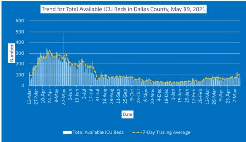 2021-05-19 - trend for total available icu beds in dallas county