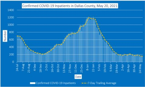 2021-05-20 - confirmed covid-19 inpatients in dallas county