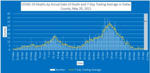 2021-05-20 - covid-19 deaths by actual date of death and 7-day trailing average in dallas county