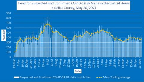 2021-05-20 - suspected and confirmed covid-19 er visits in the last 24 hours in dallas county