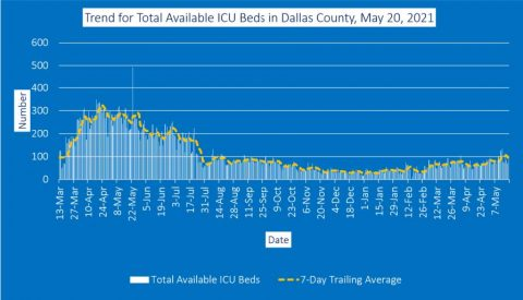 2021-05-20 - trend for total available icu beds in dallas county