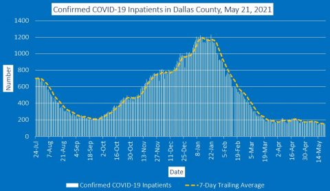 2021-05-21 - confirmed covid-19 inpatients in dallas county