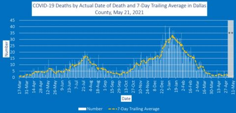 2021-05-21 - covid-19 deaths by date of death and 7-day trailing average in dallas county