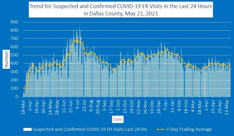 2021-05-21 - trend for suspected and confirmed covid-19 er visits in the last 24 hours in dallas county