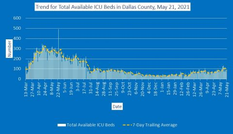 2021-05-21 - trend for total available icu beds in dallas county