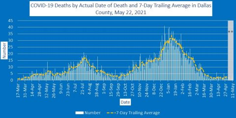 2021-05-22 - covid-19 deaths by actual date of death and 7-day trailing average in dallas county