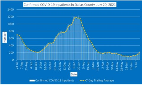 2021-07-21 - confirmed covid-19 inpatients in dallas county july 20 2021