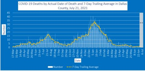 2021-07-21 - covid-19 deaths by actual date of death and 7-day trailing average in dallas county july 21 2021