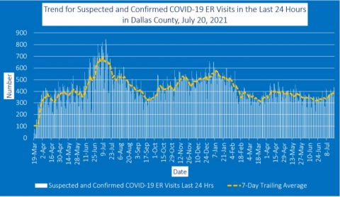 2021-07-21 - trend for suspected and confirmed covid-19 er visits in the last 24 hours in dallas county july 20 2021