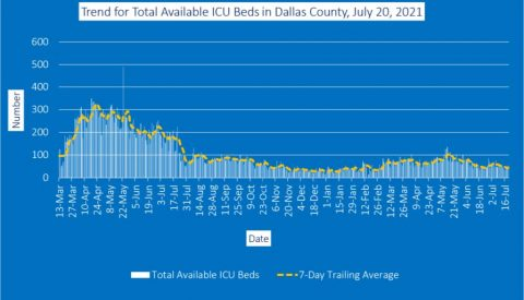 2021-07-21 - trend for total available icu beds in dallas county july 20 2021