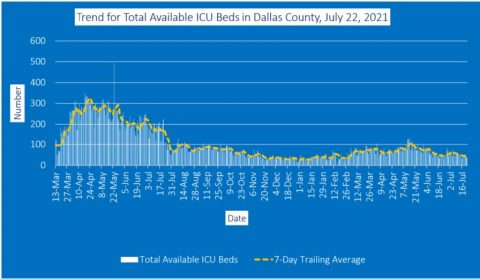 2021-07-22 - Trend for Total Available ICU Beds in Dallas County