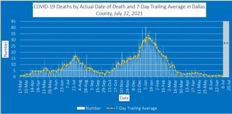 2021-07-23 - COVID-19 Deaths by Actual Date of Death and 7-Day Trailing Average in Dallas County