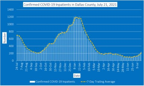 2021-07-23 - Confirmed COVID-19 Inpatients in Dallas County