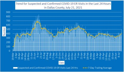 2021-07-23 - Trend for Suspected and Confirmed COVID-19 ER Visits in the Last 24 Hours in Dallas County
