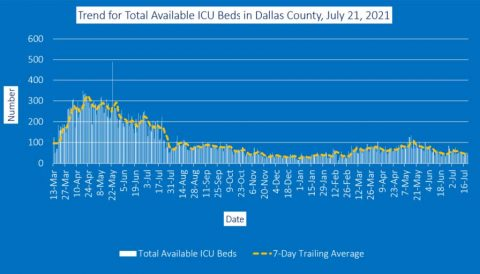 2021-07-23 - Trend for Total Available ICU beds in Dallas County