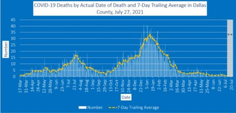 2021-07-26 - COVID-19 Deaths by Actual Date of Death and 7-Day Trailing Average in Dallas County