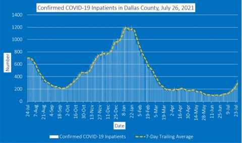 2021-07-26 - Confirmed COVID-19 Inpatients in Dallas County