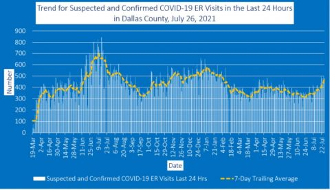 2021-07-26 - Trend for Suspected and Confirmed COVID-19 ER Visits in the Last 24 Hours in Dallas County