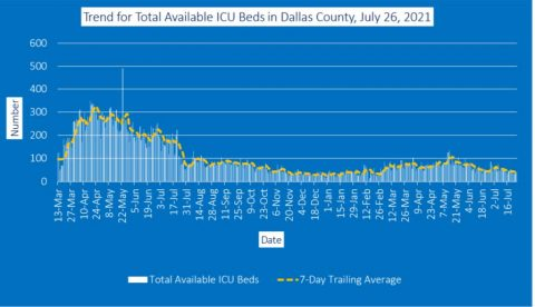 2021-07-26 - Trend for Total Available ICU Beds in Dallas County