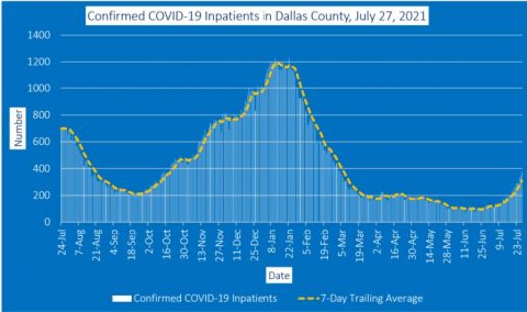 2021-07-27 - confirmed covid-19 inpatients in dallas county