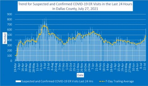 2021-07-27 - trend for suspected and confirmed covid-19 er visits in the last 24 hours in dallas county