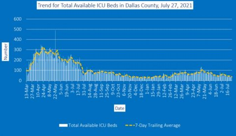 2021-07-27 - trend for total available icu beds in dallas county