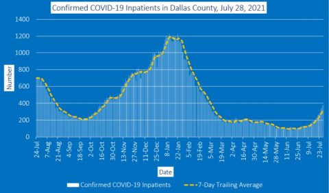 2021-07-28 - confirmed covid-19 inpatients in dallas county