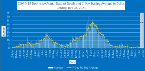 2021-07-28 - covid-19 deaths by actual date of death and 7-day trailing average in dallas county