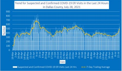 2021-07-28 - trend for suspected and confirmed covid-19 er visits in the last 24 hours in dallas county