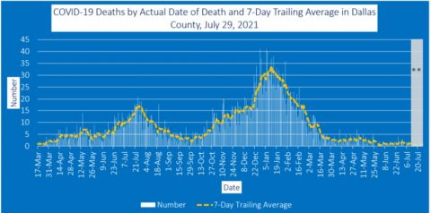 2021-07-29 - covid-19 deaths by actual date of death and 7-day trailing average in dallas county