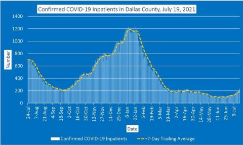 confirmed covid-19 inpatients in dallas county july 19 2021
