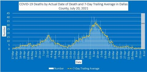 covid-19 deaths by actual date of death and 7-day trailing average in dallas county