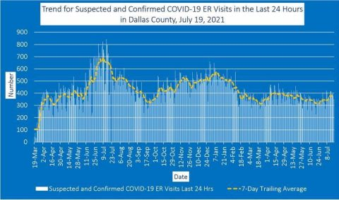 trend for suspected and confirmed covid-19 er visits in the last 24 hours in dallas county