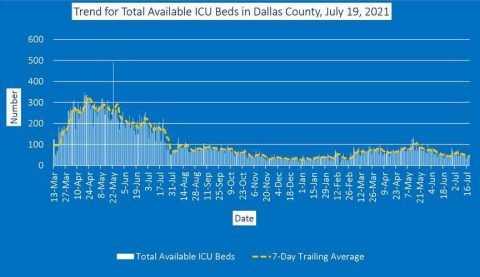 trend for total available icu beds in dallas county july 19 2021