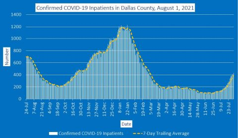 2021-08-01 - confirmed covid-19 inpatients in dallas county