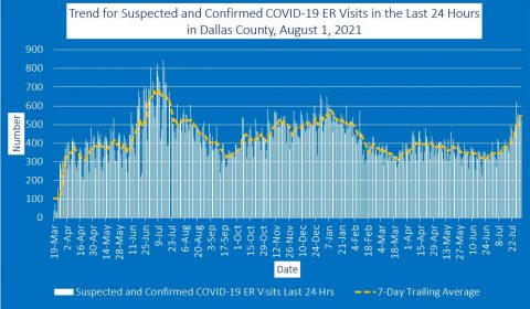 2021-08-01 - trend for suspected and confirmed covid-19 er visits in the last 24 hours in dallas county
