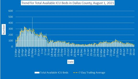 2021-08-01 - trend for total available ICU beds in dallas county