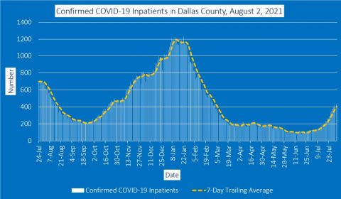 2021-08-02 - confirmed covid-19 inpatients in dallas county