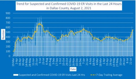 2021-08-02 - trend for suspected and confirmed ccovid-19 er visits in the last 24 hours in dallas county