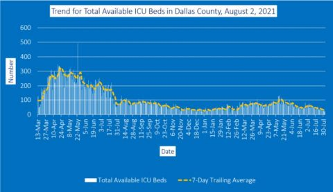 2021-08-02 - trend for total available icu beds in dallas county