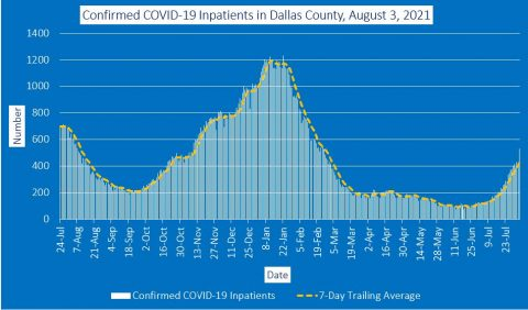 2021-08-03 - confirmed covid-19 inpatients in dallas county