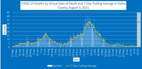 2021-08-03 - deaths by actual date of death and 7-day trailing average in dallas county