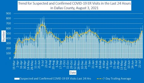 2021-08-03 - trend for suspected and confirmed covid-19 er visits in the last 24 hours in dallas county